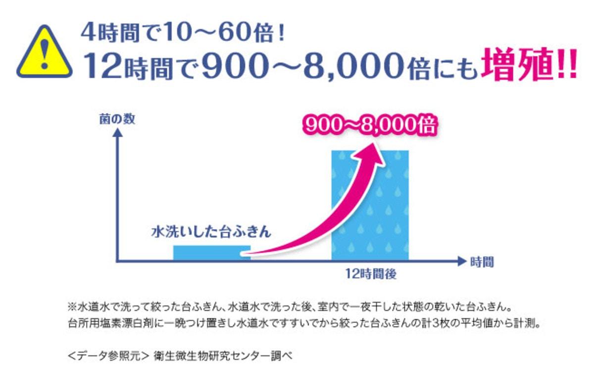 12時間で台ふきんにどれくらいの菌が繁殖するかを示したグラフ
