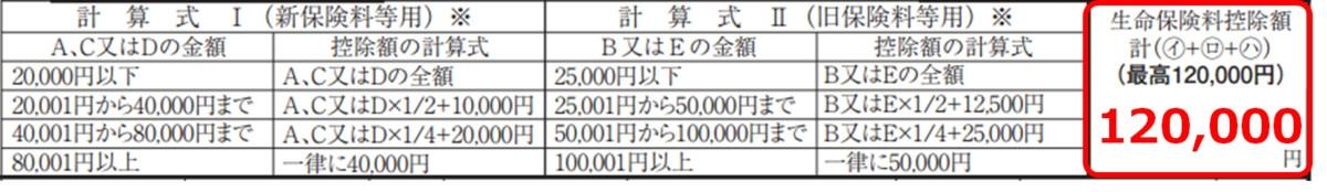 生命保険料控除の合計額(編集部にて作成)