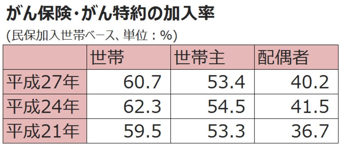 がん保険・がん特約の加入率推移(編集部にて作成)