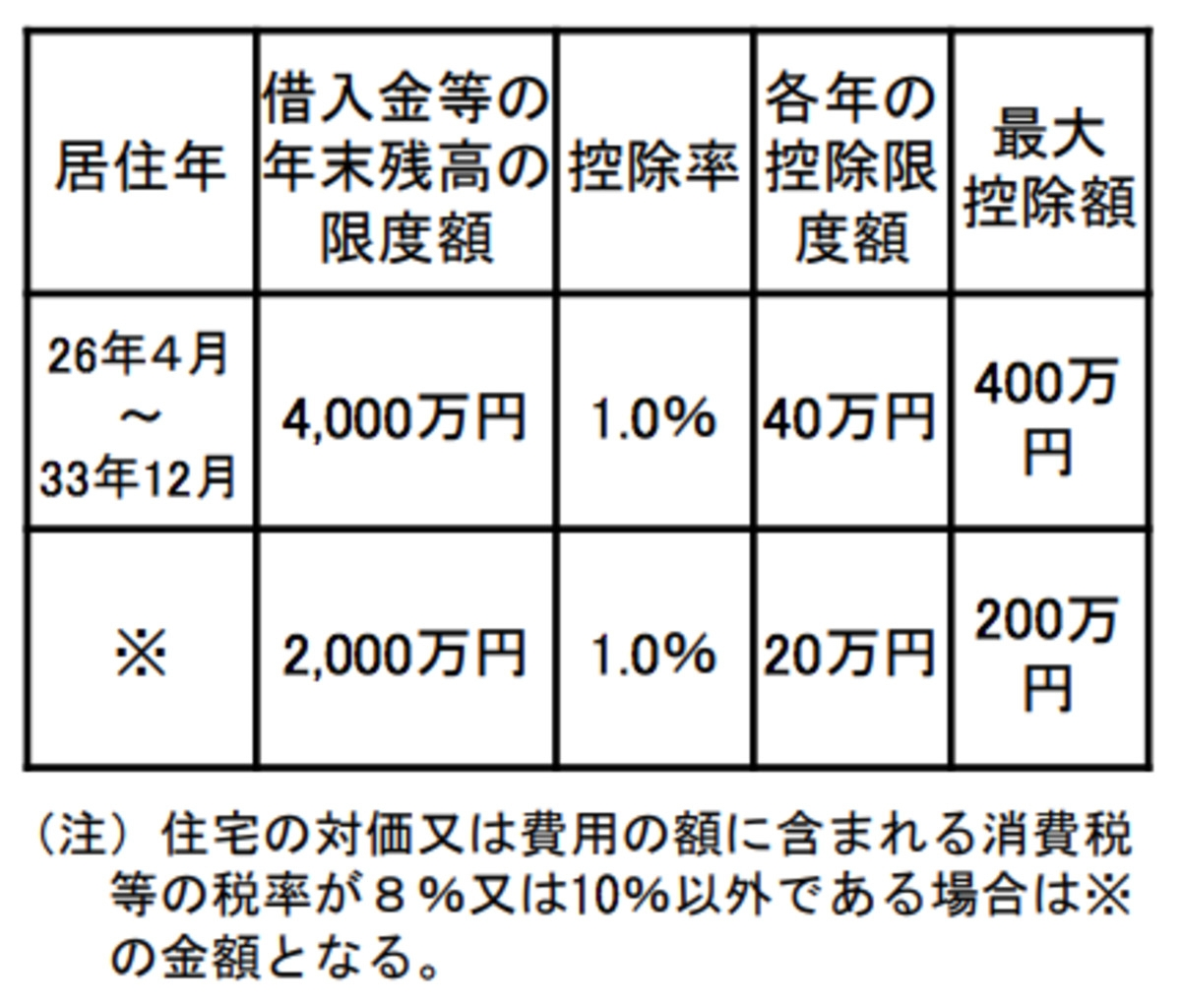 住宅ローン控除額(一般の住宅の場合)/財務省ウェブサイトより