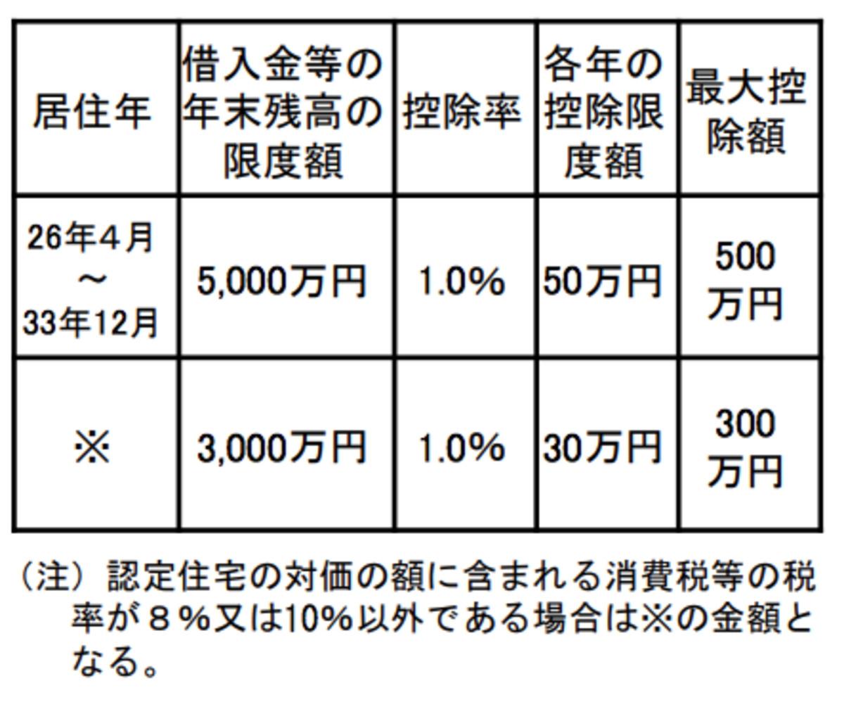 住宅ローン控除額(認定長期優良住宅・認定低炭素住宅の場合)/財務省ウェブサイトより