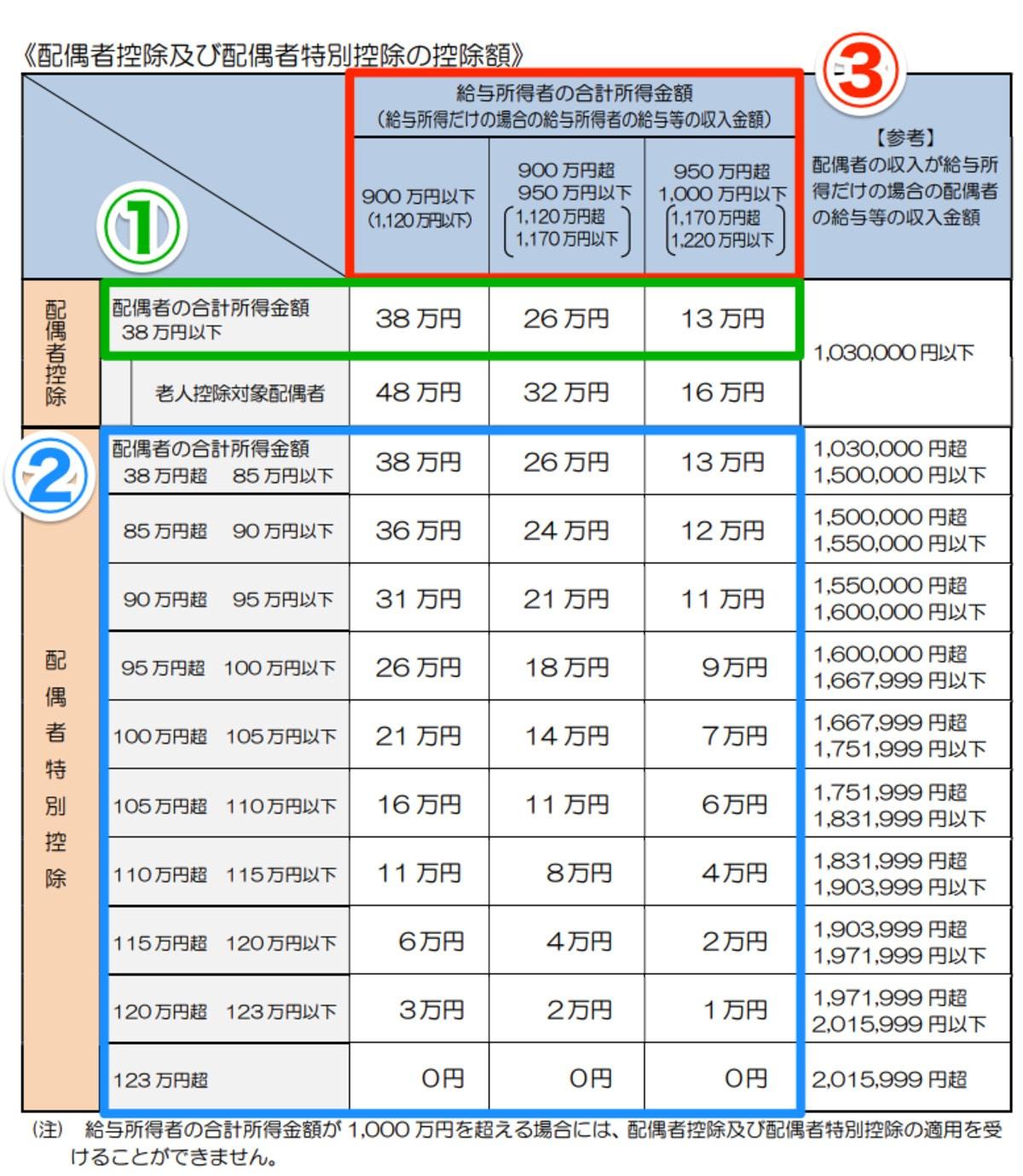 国税庁「平成30年分以降の配偶者及び配偶者特別控除の取扱いについて」より抜粋