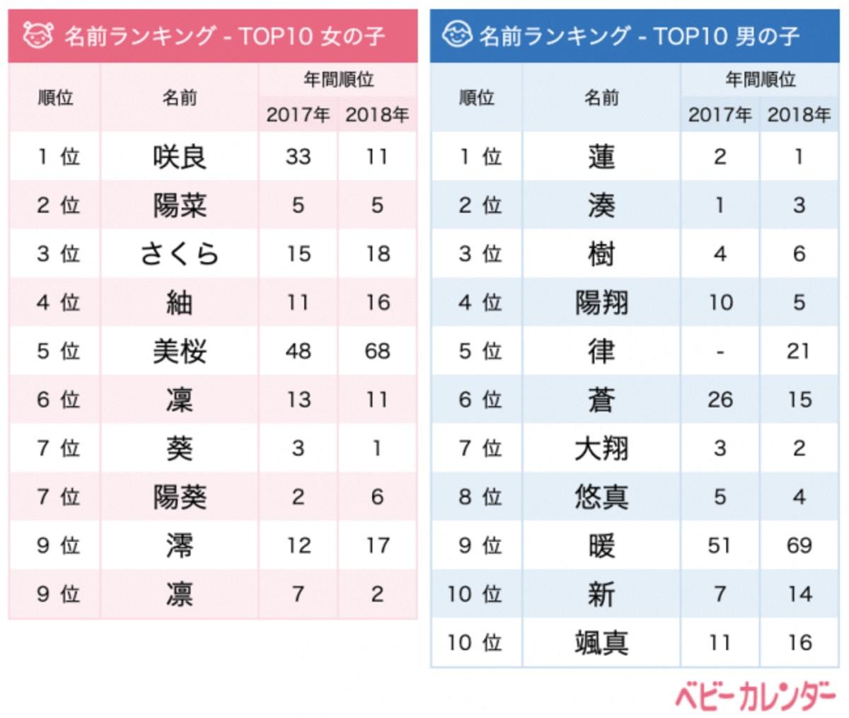 2019年4月名前TOP10