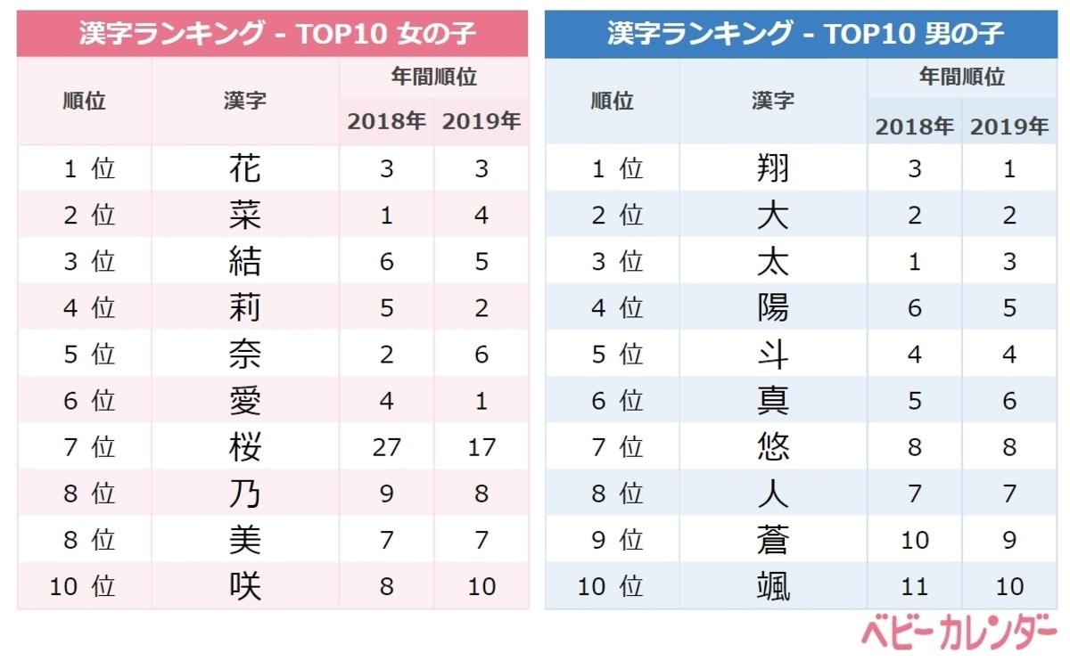 4月生まれの赤ちゃんに人気の名前の漢字ランキングTOP10