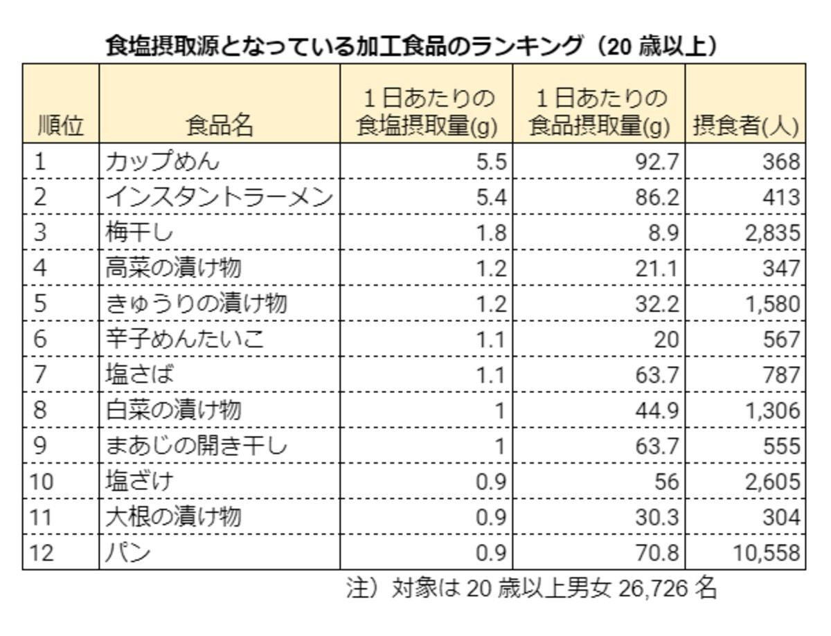 医薬基盤・健康・栄養研究所「日本人はどんな食品から食塩をとっているか? ―国民健康・栄養調査での摂取実態の解析から―」をもとに編集で作成