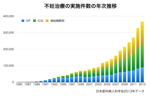 不妊治療の実施件数の年次推移