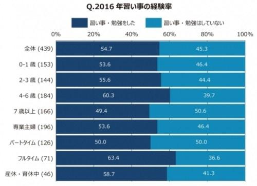 2016年習い事の経験率