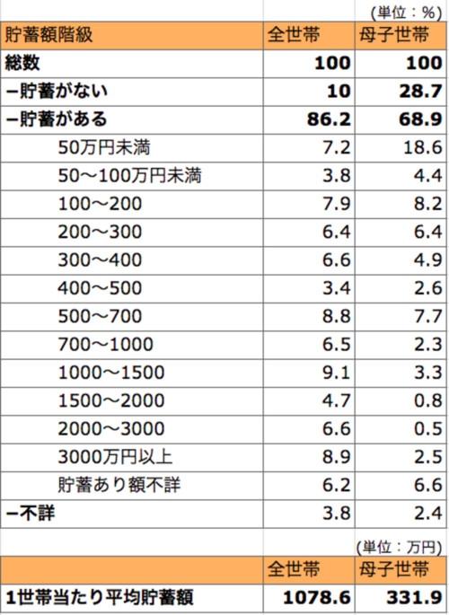 「厚生労働省>各種統計結果 > 平成22年国民生活基礎調査の概況 > 6 貯蓄、借入金の状況」を元に執筆者が作成