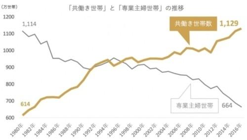 「共働き世帯数」と「専業主婦世帯数」の推移