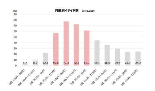 イヤイヤ期 調査グラフ