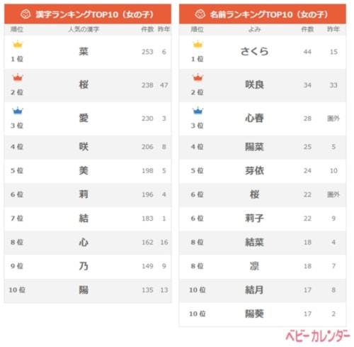 春生まれの女の子に人気の名前・漢字ランキング TOP 10