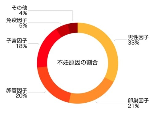 日本産婦人科医会に掲載されている情報を元に編集部作成