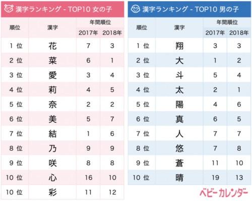 5月生まれの赤ちゃんに人気の名前のよみ&漢字ランキングTOP10