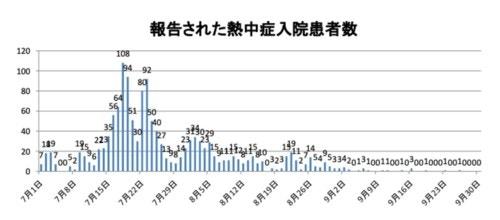 報告された熱中症入院患者数グラフ(厚労省HPより/編集部にて作成)